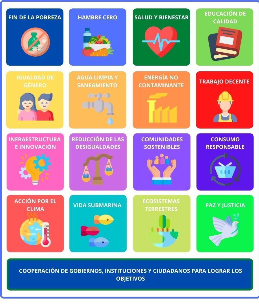 objetivos sostenibilidad agenda 2030